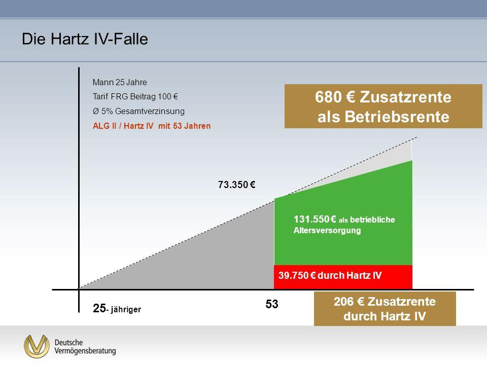 Mann 25 Jahre Tarif FRG Beitrag 100 Ø 5% Gesamtverzinsung ALG II / Hartz IV mit 53 Jahren 53 73.350 65 25 - jähriger 131.550 als betriebliche Altersve