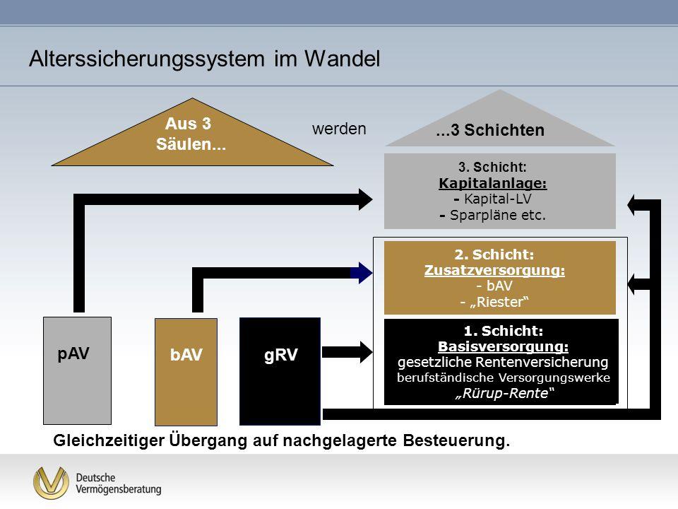 Alterssicherungssystem im Wandel gRV bAV pAV Aus 3 Säulen... werden 2. Schicht: Zusatzversorgung: - bAV - Riester 3. Schicht: Kapitalanlage: - Kapital