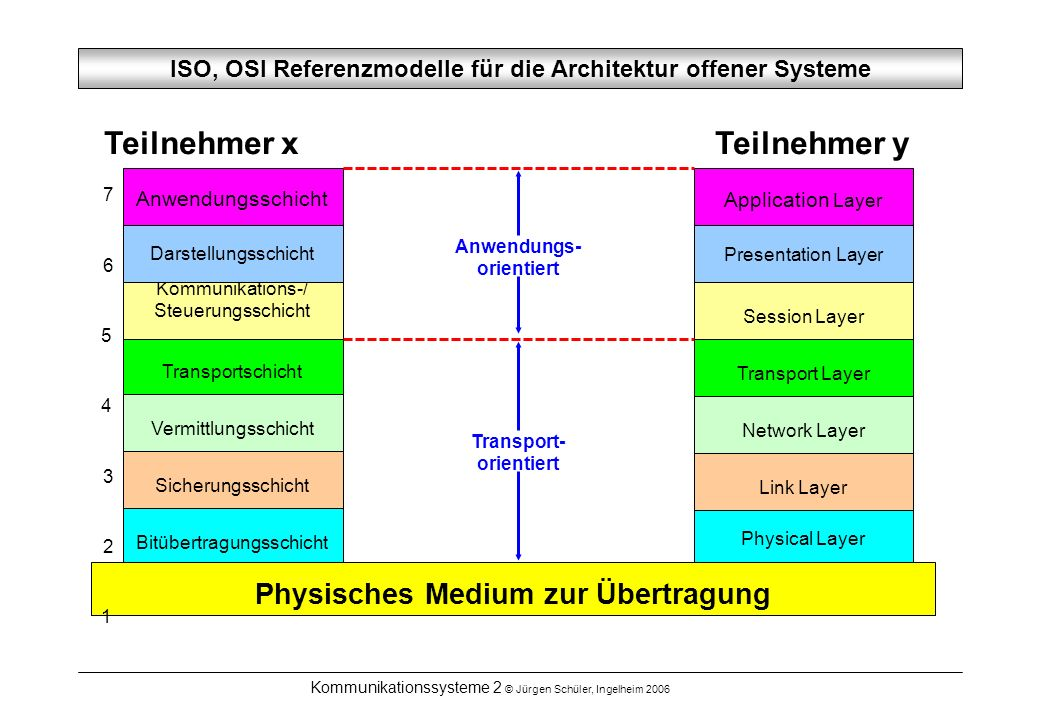 Kommunikationssysteme 2 © Jürgen Schüler, Ingelheim 2006 ISO, OSI Referenzmodelle für die Architektur offener Systeme Teilnehmer x Teilnehmer y Bitübertragungsschicht Physical Layer Sicherungsschicht Link Layer Vermittlungsschicht Network Layer Transportschicht Transport Layer Kommunikations-/ Steuerungsschicht Session Layer Darstellungsschicht Presentation Layer Anwendungsschicht Application Layer Transport- orientiert Anwendungs- orientiert Physisches Medium zur Übertragung 7 6 5 4 3 2 1
