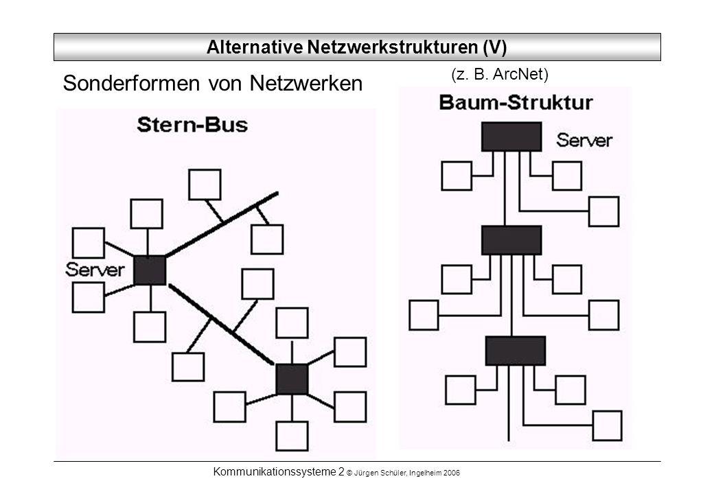 Kommunikationssysteme 2 © Jürgen Schüler, Ingelheim 2006 Alternative Netzwerkstrukturen (V) Sonderformen von Netzwerken (z. B. ArcNet)