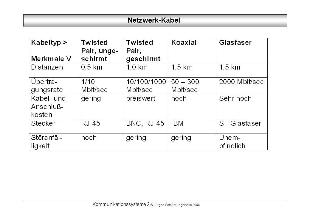 Kommunikationssysteme 2 © Jürgen Schüler, Ingelheim 2006 Netzwerk-Kabel