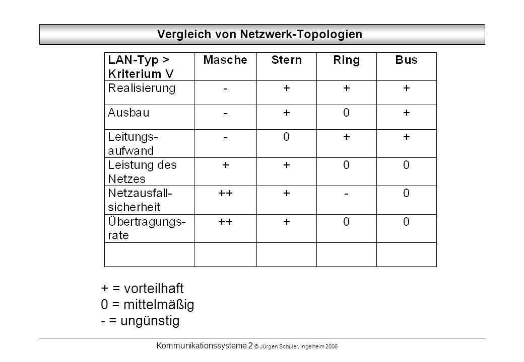 Kommunikationssysteme 2 © Jürgen Schüler, Ingelheim 2006 Vergleich von Netzwerk-Topologien + = vorteilhaft 0 = mittelmäßig - = ungünstig