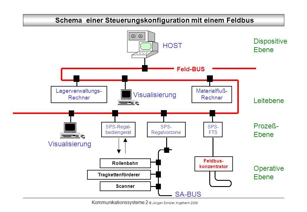 Kommunikationssysteme 2 © Jürgen Schüler, Ingelheim 2006 Feld-BUS Schema einer Steuerungskonfiguration mit einem Feldbus Visualisierung Materialfluß-