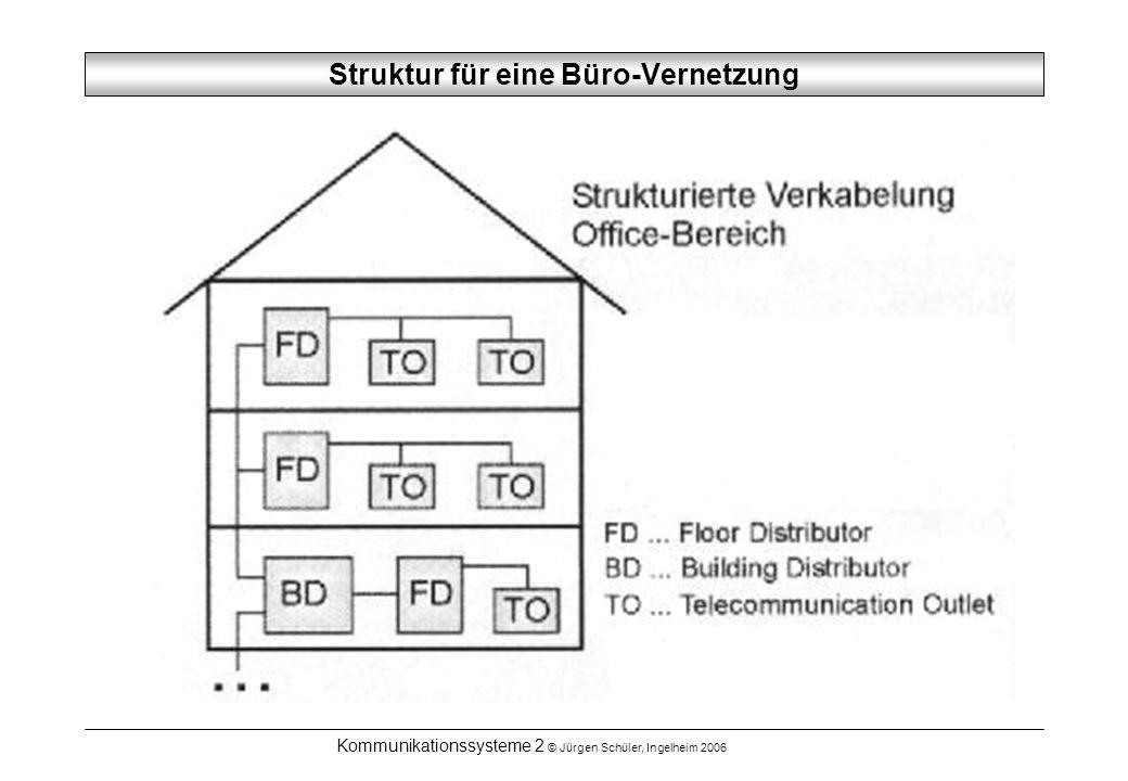 Kommunikationssysteme 2 © Jürgen Schüler, Ingelheim 2006 Struktur für eine Büro-Vernetzung