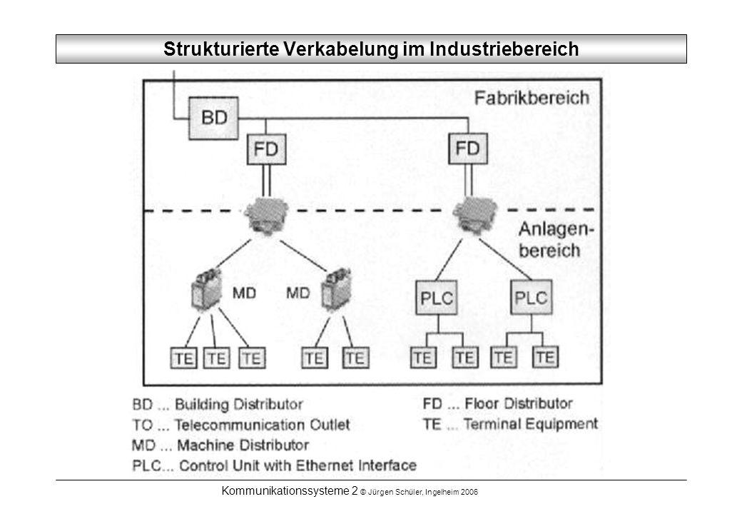 Kommunikationssysteme 2 © Jürgen Schüler, Ingelheim 2006 Strukturierte Verkabelung im Industriebereich