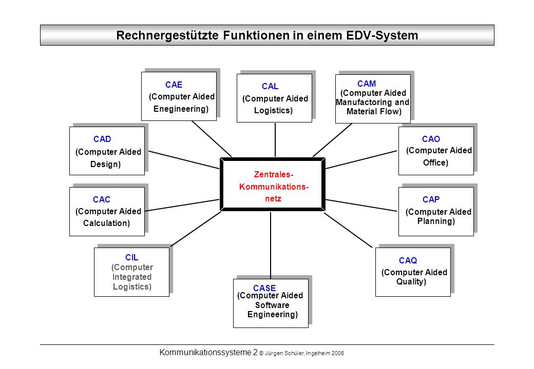 Kommunikationssysteme 2 © Jürgen Schüler, Ingelheim 2006 Zentrales- Kommunikations- netz CAL (Computer Aided Logistics) CASE (Computer Aided Software Engineering) CAO (Computer Aided Office) CAC (Computer Aided Calculation) CAM (Computer Aided Manufactoring and Material Flow) CAP (Computer Aided Planning) CAQ (Computer Aided Quality) CAE (Computer Aided Enegineering) CAD (Computer Aided Design) CIL (Computer Integrated Logistics) Rechnergestützte Funktionen in einem EDV-System