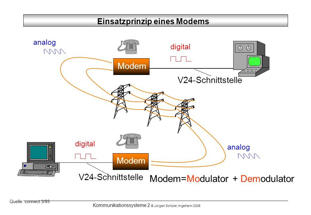 Kommunikationssysteme 2 © Jürgen Schüler, Ingelheim 2006 Einsatzprinzip eines Modems Quelle: connect 3/93 digital analog Modem V24-Schnittstelle Modem
