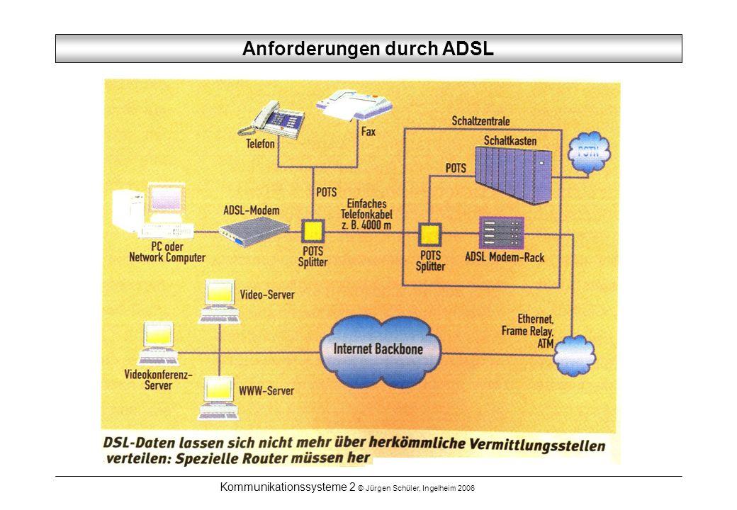 Kommunikationssysteme 2 © Jürgen Schüler, Ingelheim 2006 Anforderungen durch ADSL