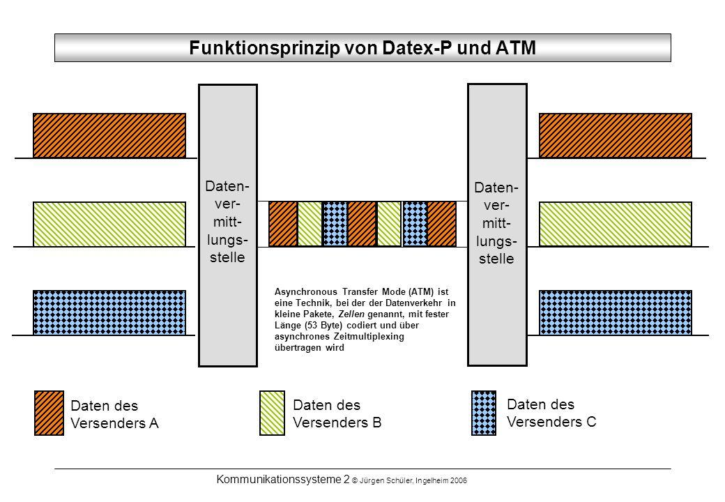 Kommunikationssysteme 2 © Jürgen Schüler, Ingelheim 2006 Funktionsprinzip von Datex-P und ATM Daten- ver- mitt- lungs- stelle Daten des Versenders A D