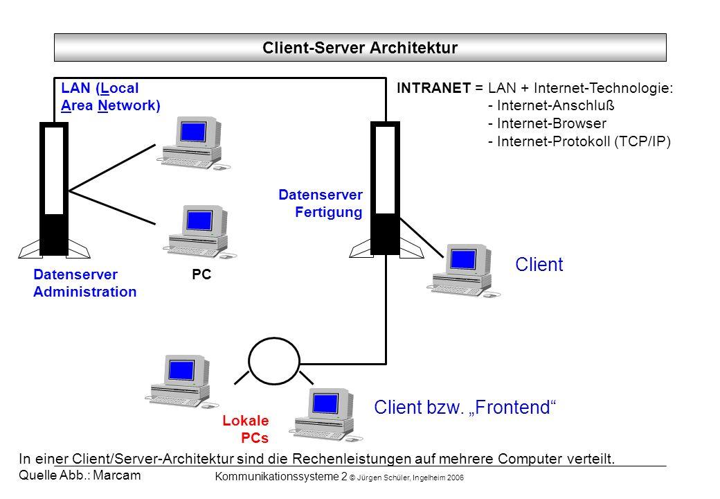 Kommunikationssysteme 2 © Jürgen Schüler, Ingelheim 2006 In einer Client/Server-Architektur sind die Rechenleistungen auf mehrere Computer verteilt. Q