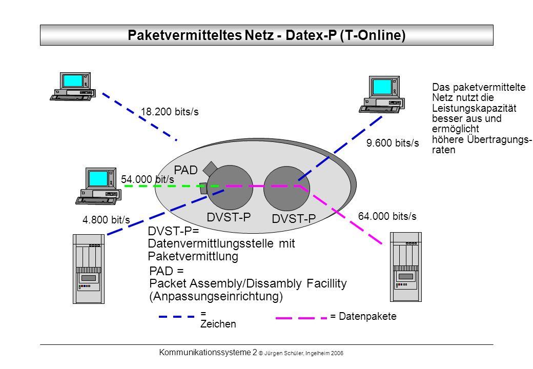Kommunikationssysteme 2 © Jürgen Schüler, Ingelheim 2006 Paketvermitteltes Netz - Datex-P (T-Online) 18.200 bits/s = Zeichen DVST-P PAD DVST-P= Datenv