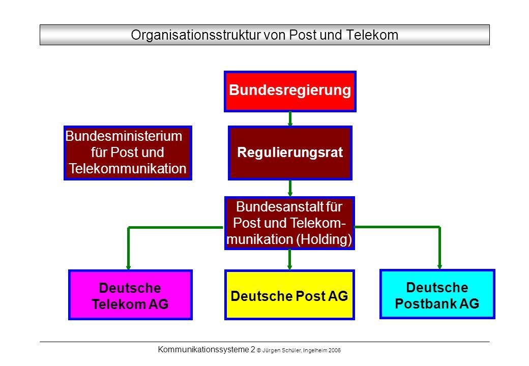 Kommunikationssysteme 2 © Jürgen Schüler, Ingelheim 2006 Organisationsstruktur von Post und Telekom Bundesregierung Bundesministerium für Post und Tel