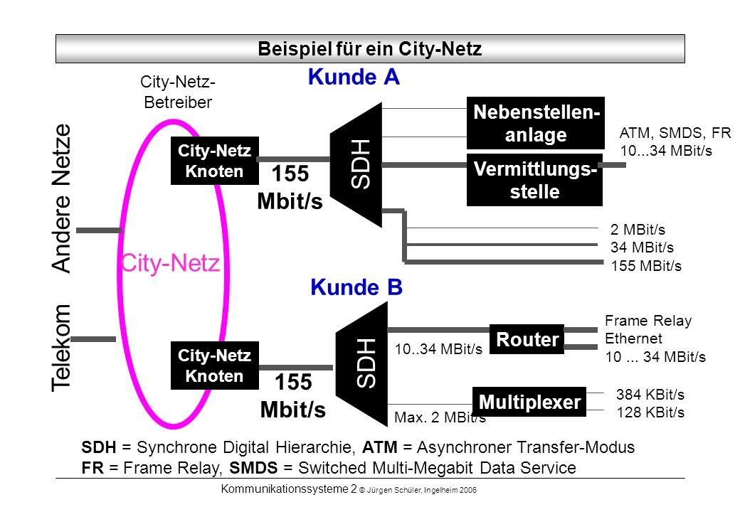 Kommunikationssysteme 2 © Jürgen Schüler, Ingelheim 2006 City-Netz City-Netz- Betreiber Beispiel für ein City-Netz Telekom Andere Netze SDH = Synchron