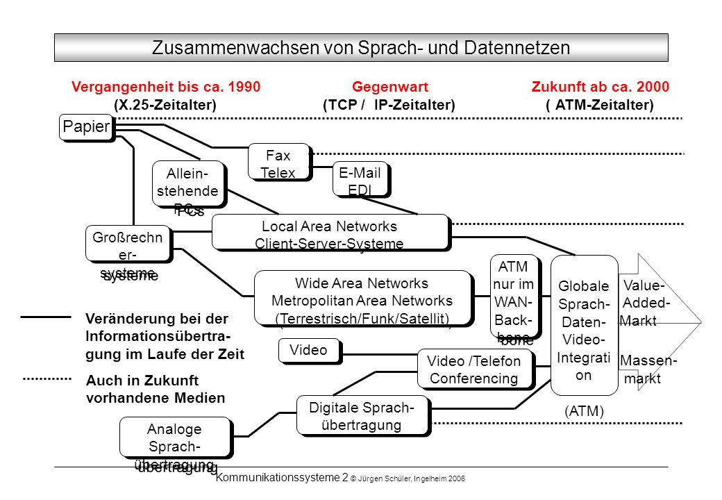 Kommunikationssysteme 2 © Jürgen Schüler, Ingelheim 2006 Zusammenwachsen von Sprach- und Datennetzen Veränderung bei der Informationsübertra- gung im Laufe der Zeit Auch in Zukunft vorhandene Medien Fax Telex Fax Telex Allein- stehende PCs Allein- stehende PCs E-Mail EDI E-Mail EDI Local Area Networks Client-Server-Systeme Local Area Networks Client-Server-Systeme Papier Wide Area Networks Metropolitan Area Networks (Terrestrisch/Funk/Satellit) Wide Area Networks Metropolitan Area Networks (Terrestrisch/Funk/Satellit) Großrechn er- systeme Großrechn er- systeme ATM nur im WAN- Back- bone ATM nur im WAN- Back- bone Globale Sprach- Daten- Video- Integrati on (ATM) Value- Added- Markt Video Video /Telefon Conferencing Video /Telefon Conferencing Digitale Sprach- übertragung Digitale Sprach- übertragung Analoge Sprach- übertragung Analoge Sprach- übertragung Massen- markt Vergangenheit bis ca.