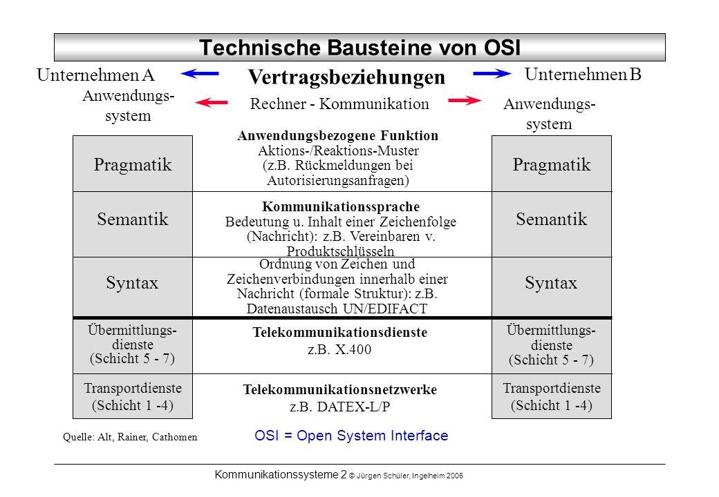 Kommunikationssysteme 2 © Jürgen Schüler, Ingelheim 2006 Technische Bausteine von OSI Unternehmen A Vertragsbeziehungen Unternehmen B Pragmatik Anwend