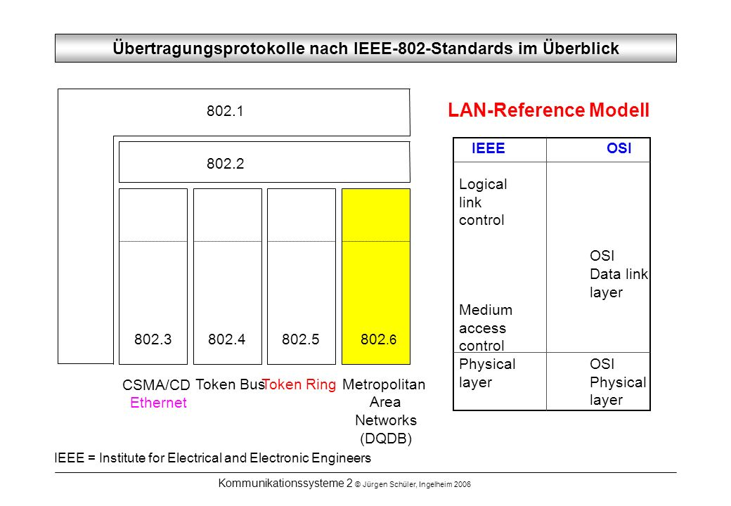 Kommunikationssysteme 2 © Jürgen Schüler, Ingelheim 2006 Übertragungsprotokolle nach IEEE-802-Standards im Überblick IEEE OSI Logical link control OSI Data link layer Medium access control PhysicalOSI layerPhysical layer 802.1 802.2 LAN-Reference Modell 802.3 CSMA/CD Ethernet 802.4 Token Bus 802.5 Token Ring 802.6 Metropolitan Area Networks (DQDB) IEEE = Institute for Electrical and Electronic Engineers