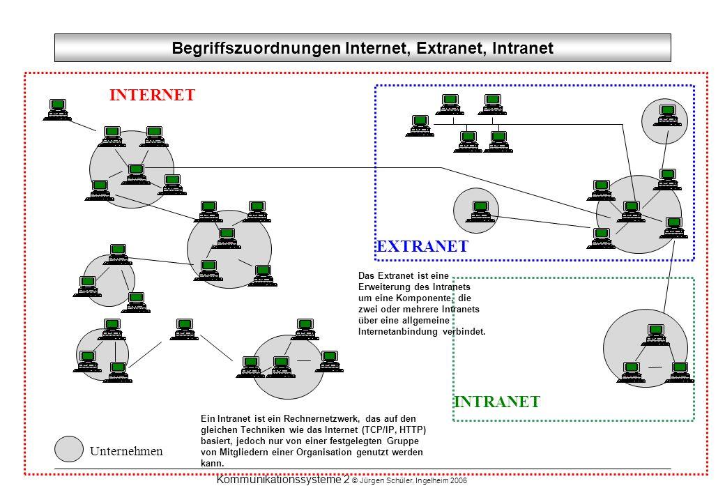 Kommunikationssysteme 2 © Jürgen Schüler, Ingelheim 2006 Begriffszuordnungen Internet, Extranet, Intranet INTRANET INTERNET Unternehmen EXTRANET Ein I