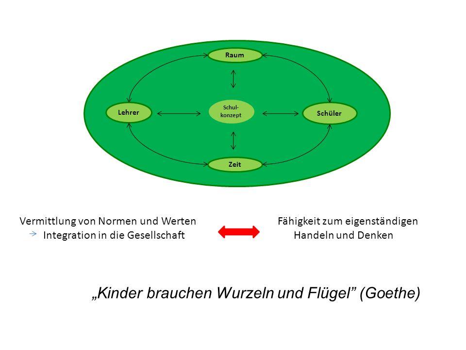 Schüler Raum Zeit Schul- konzept Lehrer Kinder brauchen Wurzeln und Flügel (Goethe) Vermittlung von Normen und Werten Integration in die Gesellschaft