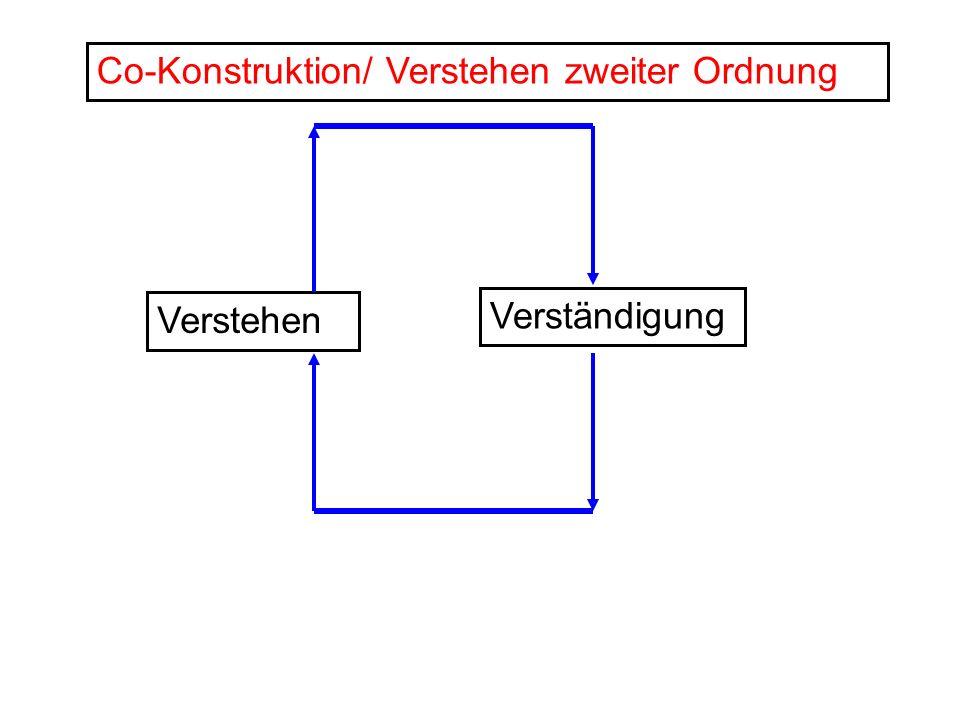 Verstehen Verständigung Co-Konstruktion/ Verstehen zweiter Ordnung