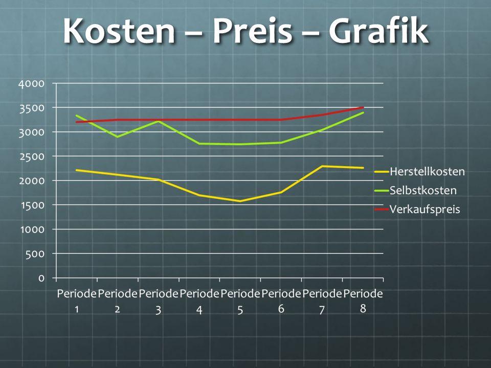 Kosten – Preis – Grafik