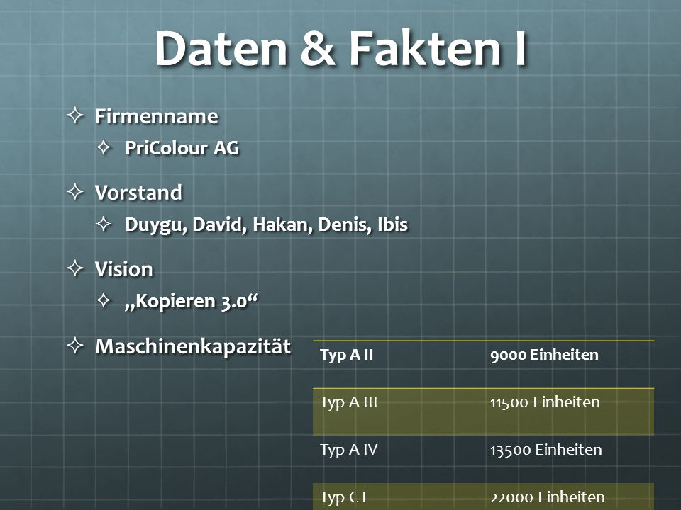 Daten & Fakten I Firmenname Firmenname PriColour AG PriColour AG Vorstand Vorstand Duygu, David, Hakan, Denis, Ibis Duygu, David, Hakan, Denis, Ibis V