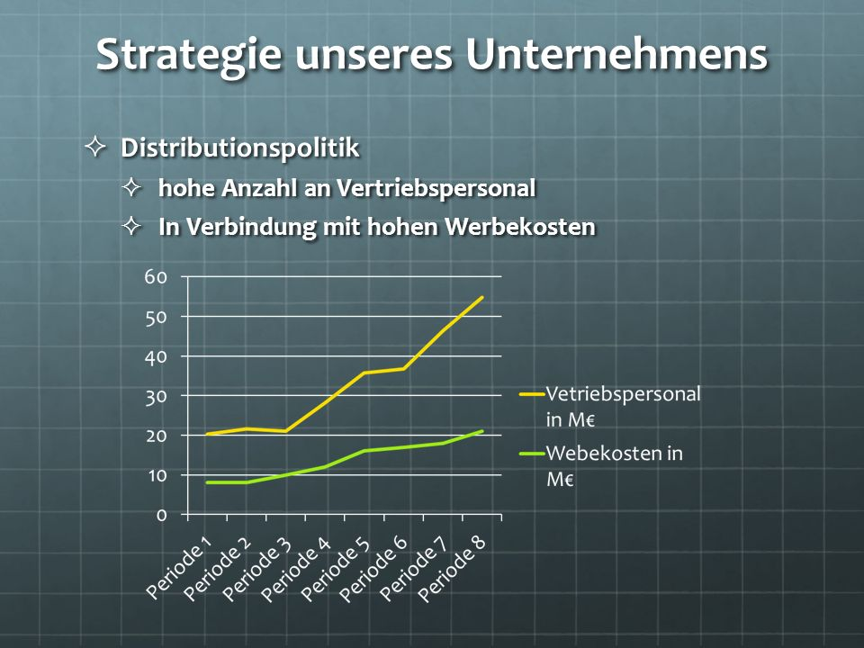 Strategie unseres Unternehmens Distributionspolitik Distributionspolitik hohe Anzahl an Vertriebspersonal hohe Anzahl an Vertriebspersonal In Verbindu