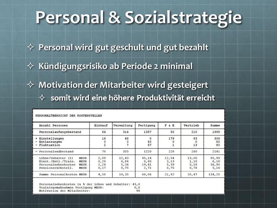 Personal & Sozialstrategie Personal wird gut geschult und gut bezahlt Personal wird gut geschult und gut bezahlt Kündigungsrisiko ab Periode 2 minimal