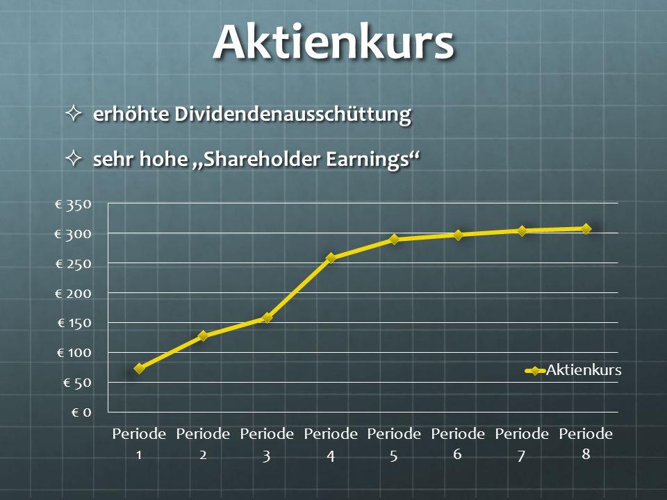 Aktienkurs erhöhte Dividendenausschüttung erhöhte Dividendenausschüttung sehr hohe Shareholder Earnings sehr hohe Shareholder Earnings