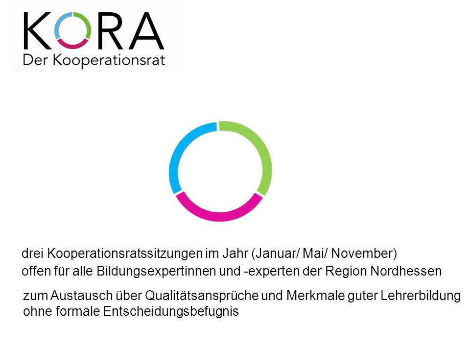 drei Kooperationsratssitzungen im Jahr (Januar/ Mai/ November) offen für alle Bildungsexpertinnen und -experten der Region Nordhessen zum Austausch über Qualitätsansprüche und Merkmale guter Lehrerbildung ohne formale Entscheidungsbefugnis