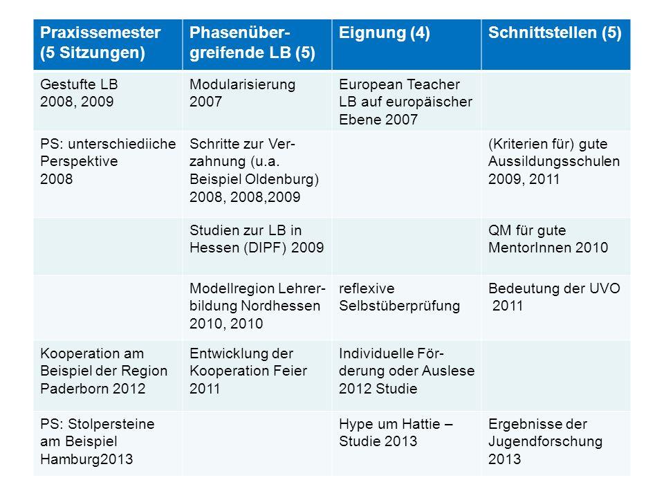 Praxissemester (5 Sitzungen) Phasenüber- greifende LB (5) Eignung (4)Schnittstellen (5) Gestufte LB 2008, 2009 Modularisierung 2007 European Teacher LB auf europäischer Ebene 2007 PS: unterschiediiche Perspektive 2008 Schritte zur Ver- zahnung (u.a.