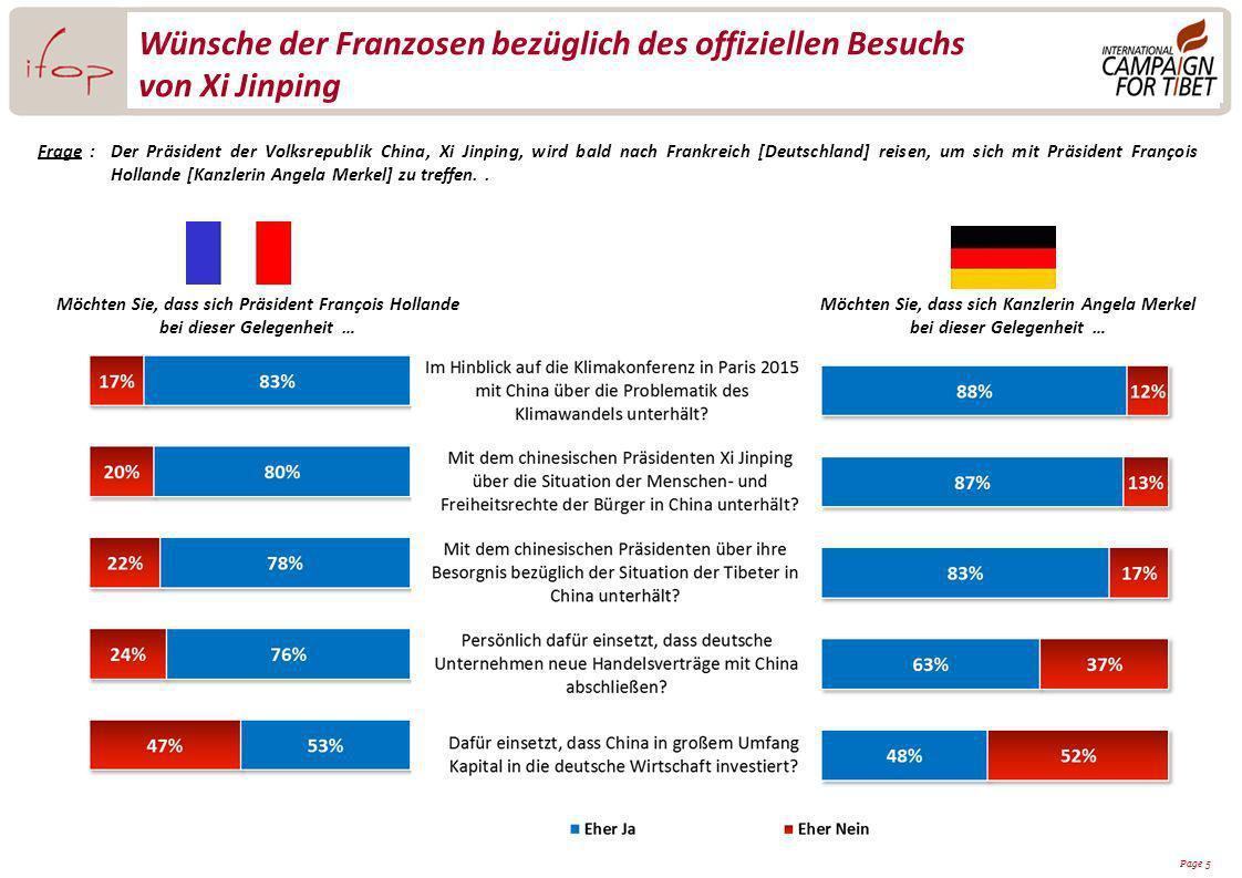 Page 5 Wünsche der Franzosen bezüglich des offiziellen Besuchs von Xi Jinping Frage:Der Präsident der Volksrepublik China, Xi Jinping, wird bald nach Frankreich [Deutschland] reisen, um sich mit Präsident François Hollande [Kanzlerin Angela Merkel] zu treffen..