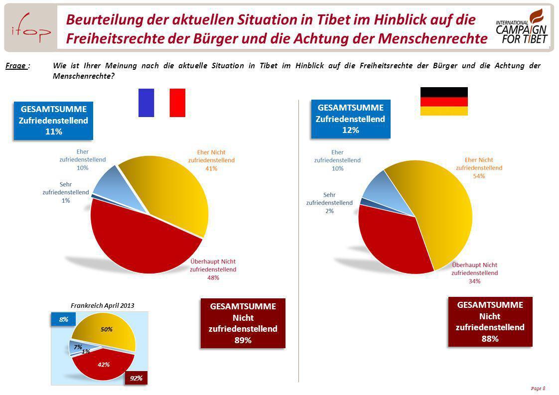 Page 8 Beurteilung der aktuellen Situation in Tibet im Hinblick auf die Freiheitsrechte der Bürger und die Achtung der Menschenrechte Frage :Wie ist Ihrer Meinung nach die aktuelle Situation in Tibet im Hinblick auf die Freiheitsrechte der Bürger und die Achtung der Menschenrechte.