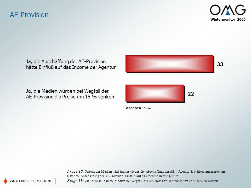 CZAIA MARKTFORSCHUNG AE-Provision Frage 10: Seitens der Medien wird immer wieder die Abschaffung der AE- / Agentur-Provision angesprochen. Hätte die A