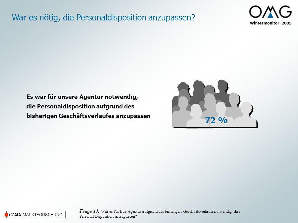 CZAIA MARKTFORSCHUNG 72 % Es war für unsere Agentur notwendig, die Personaldisposition aufgrund des bisherigen Geschäftsverlaufes anzupassen War es nö
