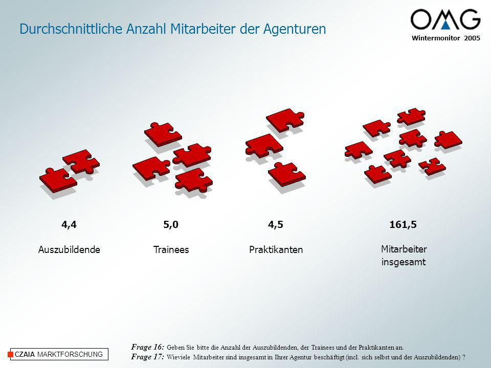 CZAIA MARKTFORSCHUNG Durchschnittliche Anzahl Mitarbeiter der Agenturen Mitarbeiter insgesamt Frage 16: Geben Sie bitte die Anzahl der Auszubildenden,