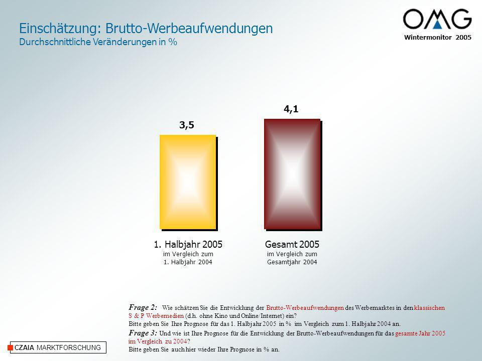 CZAIA MARKTFORSCHUNG Einschätzung: Brutto-Werbeaufwendungen Durchschnittliche Veränderungen in % Frage 2: Wie schätzen Sie die Entwicklung der Brutto-