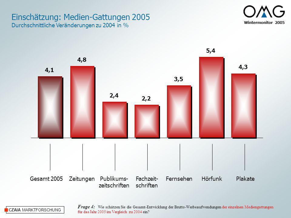 CZAIA MARKTFORSCHUNG Einschätzung: Internet/Online und Kino 2005 Durchschnittliche Veränderungen zu 2004 in % Frage 4: Wie schätzen Sie die Gesamt-Entwicklung der Brutto-Werbeaufwendungen der einzelnen Mediengattungen für das Jahr 2005 im Vergleich zu 2004 ein.