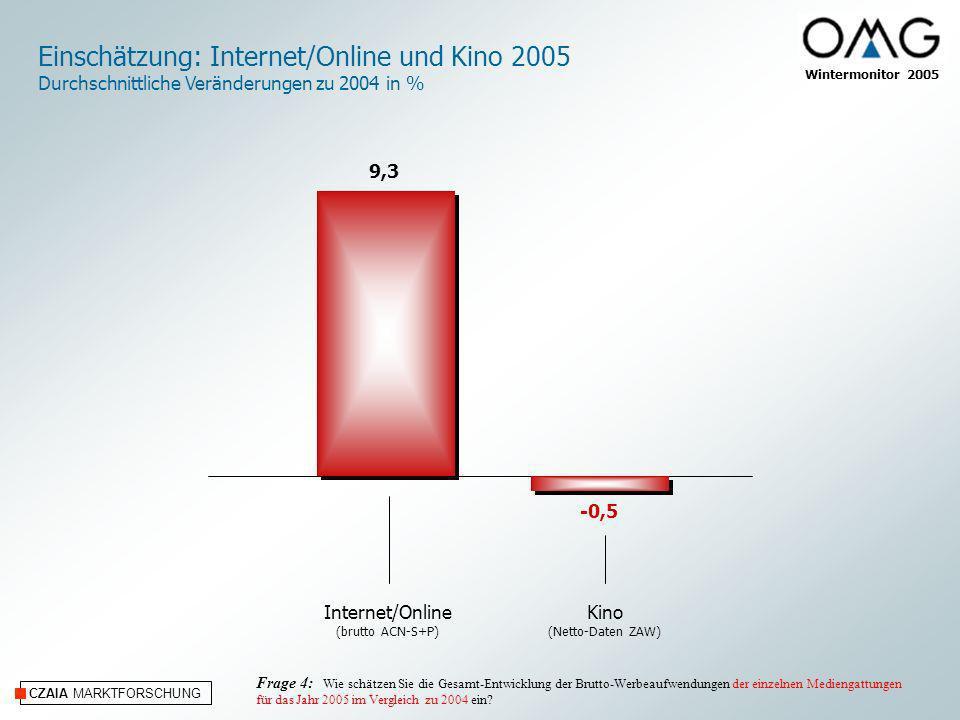 CZAIA MARKTFORSCHUNG Einschätzung: Brutto-Werbeaufwendungen der Produktbereiche 2005 Durchschnittliche Veränderungen zu 2004 in % Massen- Medien Handels- organisationen Auto- Markt Telekom- munikation Finanzdienst- leistungen Schoko- lade und Süsswaren Bier Spezial- Versender Pharmazie Publikums- werung HaarpflegeGesamt 2005 Frage 5: Wie schätzen Sie die Gesamtentwicklung der Brutto-Werbeaufwendungen für die nachstehenden, nach Nielsen-Systematik aufgeführten Produktbereiche ein.
