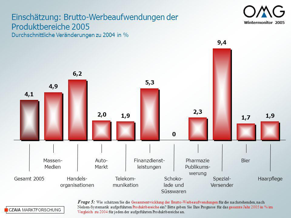 CZAIA MARKTFORSCHUNG Einschätzung: Brutto-Werbeaufwendungen TV 2005 Durchschnittliche Veränderungen zu 2004 in % Auto- Markt Schoko- lade und Süßwaren Milch- produkte Telekom- munikation Pharmazie- Publikums- werbung Spezial Versender Bier HaarpflegeFinanzdienst- leistungen TV 2005 Frage 6: Bitte schätzen Sie jetzt die TV-Entwicklung der Brutto-Werbeaufwendungen für das gesamte Jahr 2005 in % im Vergleich zu 2004 für jeden der aufgeführten Produktbereiche ein.