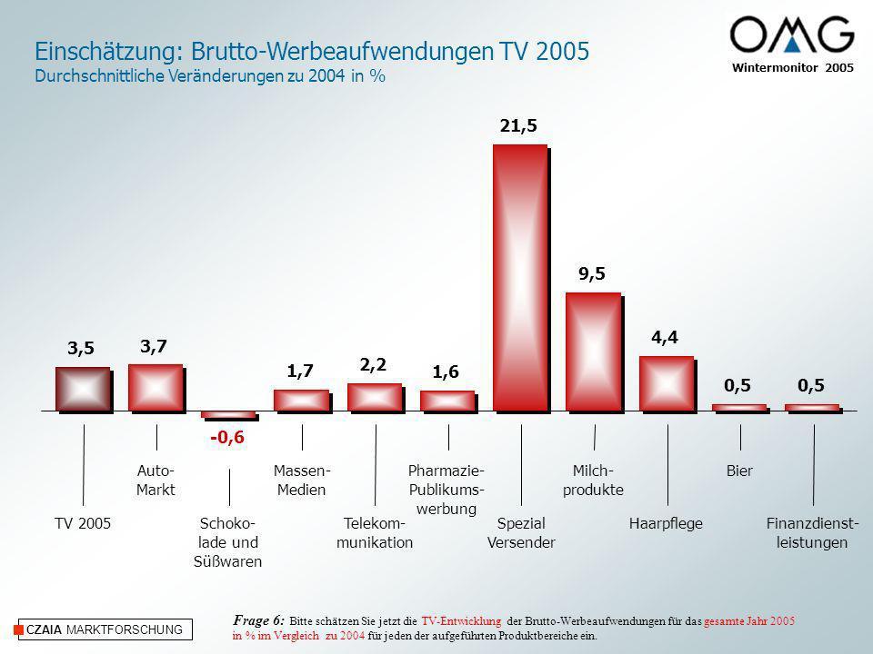 CZAIA MARKTFORSCHUNG Einschätzung: Brutto-Werbeaufwendungen TV 2005 Durchschnittliche Veränderungen zu 2004 in % Auto- Markt Schoko- lade und Süßwaren