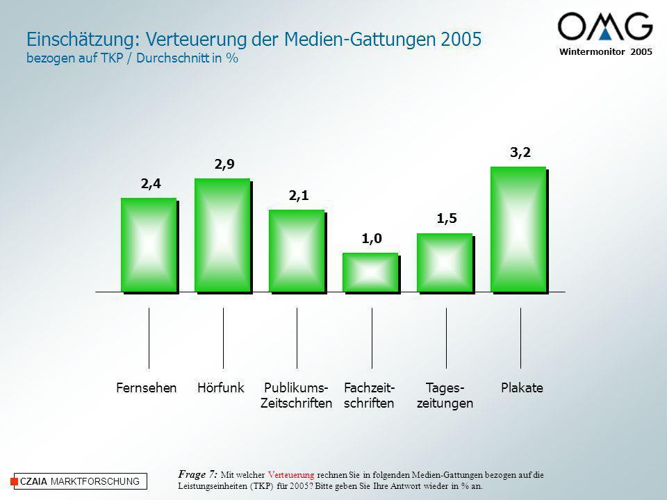 CZAIA MARKTFORSCHUNG Internet/OnlineKino Einschätzung: Verteuerung Internet/Online und Kino 2005 bezogen auf TKP / Durchschnitt in % Frage 7: Mit welcher Verteuerung rechnen Sie in folgenden Medien-Gattungen bezogen auf die Leistungseinheiten (TKP) für 2005.