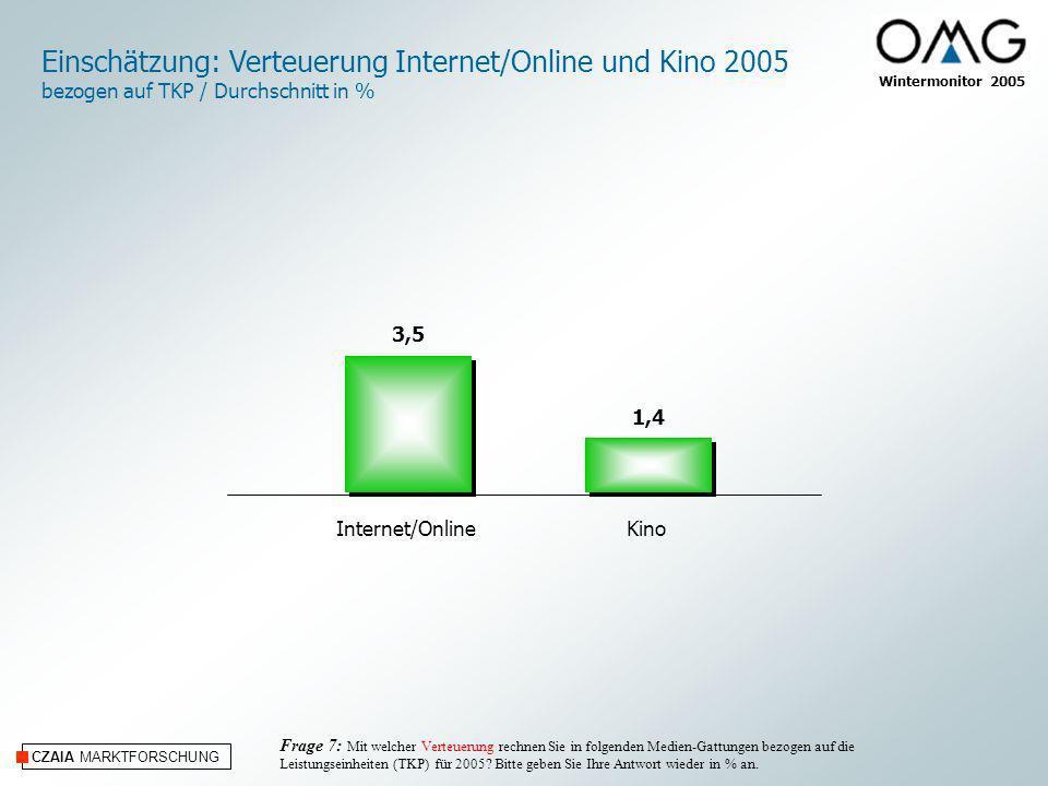 CZAIA MARKTFORSCHUNG Internet/OnlineKino Einschätzung: Verteuerung Internet/Online und Kino 2005 bezogen auf TKP / Durchschnitt in % Frage 7: Mit welc