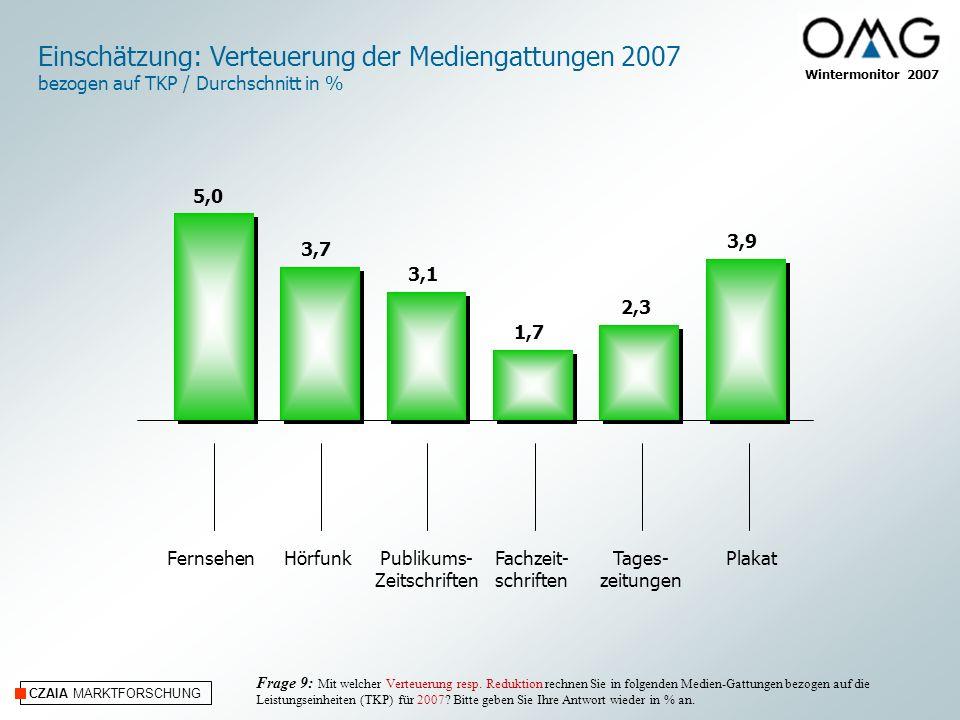 CZAIA MARKTFORSCHUNG Wintermonitor 2007 Einschätzung: Verteuerung der Mediengattungen 2007 bezogen auf TKP / Durchschnitt in % FernsehenHörfunkPubliku