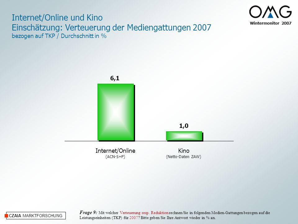 CZAIA MARKTFORSCHUNG Wintermonitor 2007 Internet/Online (ACN-S+P) Kino (Netto-Daten ZAW) Internet/Online und Kino Einschätzung: Verteuerung der Mediengattungen 2007 bezogen auf TKP / Durchschnitt in % Frage 9: Mit welcher Verteuerung resp.
