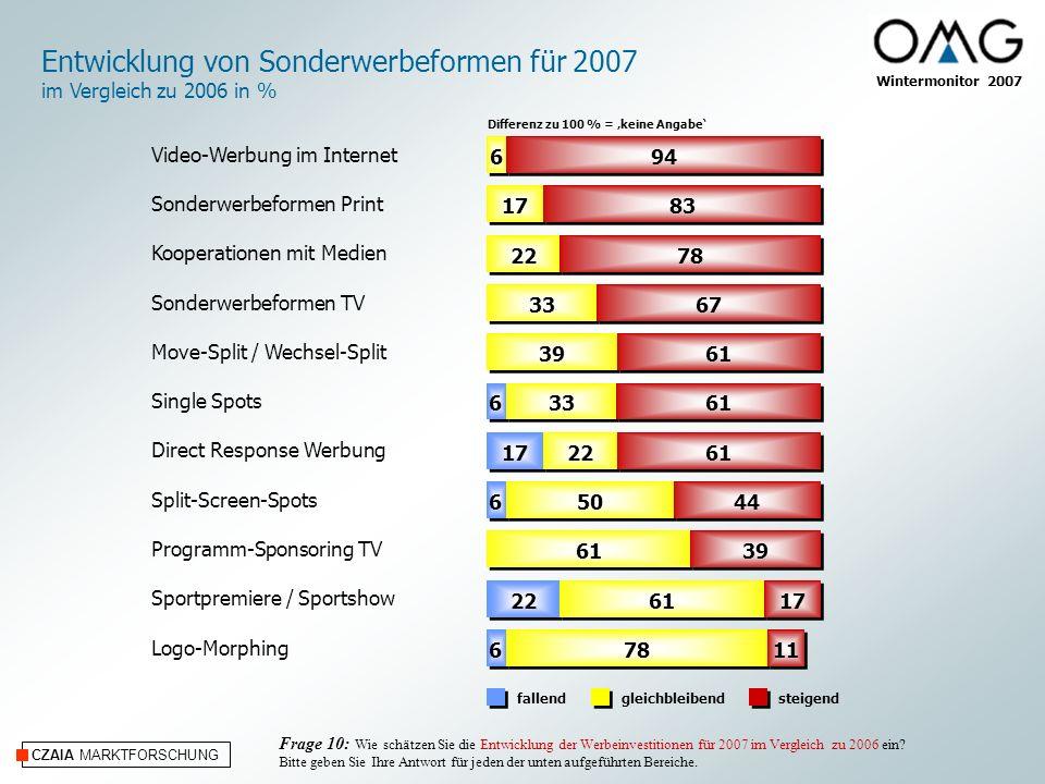 CZAIA MARKTFORSCHUNG Wintermonitor 2007 Entwicklung von Sonderwerbeformen für 2007 im Vergleich zu 2006 in % steigendfallendgleichbleibend Frage 10: W