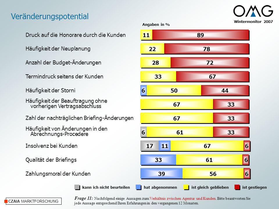 CZAIA MARKTFORSCHUNG Wintermonitor 2007 Veränderungspotential Angaben in % kann ich nicht beurteilenhat abgenommenist gleich geblieben Frage 11: Nachf