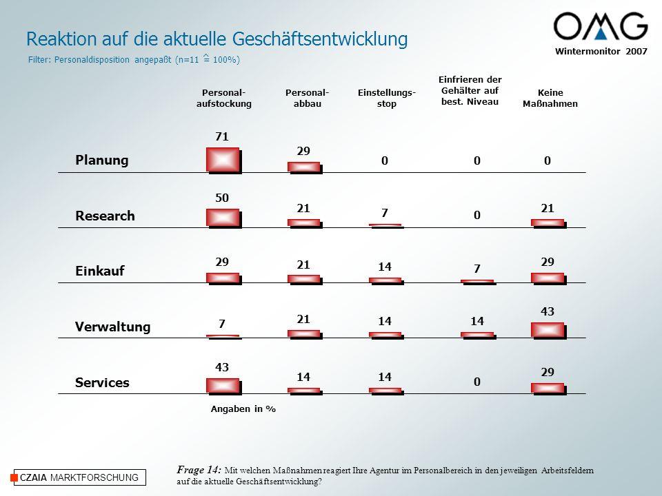 CZAIA MARKTFORSCHUNG Wintermonitor 2007 Angaben in % Planung Research Einkauf Verwaltung Services Reaktion auf die aktuelle Geschäftsentwicklung Perso