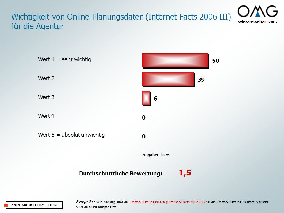 CZAIA MARKTFORSCHUNG Wintermonitor 2007 CZAIA MARKTFORSCHUNG Frage 23: Wie wichtig sind die Online-Planungsdaten (Internet-Facts 2006 III) für die Onl