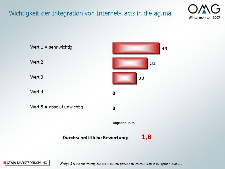 CZAIA MARKTFORSCHUNG Wintermonitor 2007 CZAIA MARKTFORSCHUNG Frage 24: Für wie wichtig halten Sie die Integration von Internet-Facts in die ag.ma? Ist