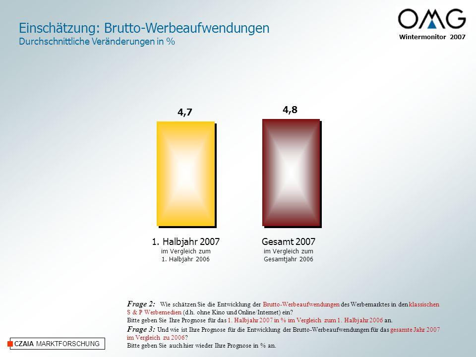 CZAIA MARKTFORSCHUNG Wintermonitor 2007 Einschätzung: Brutto-Werbeaufwendungen Durchschnittliche Veränderungen in % Frage 2: Wie schätzen Sie die Entw